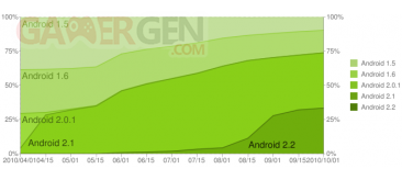 graph-android-septembre-2010
