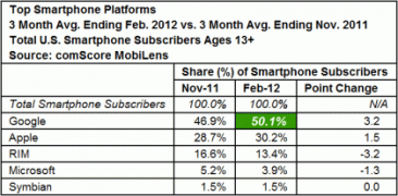 comscore_feb_2012-420x207_1