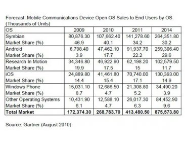 OS mobile etude gartner