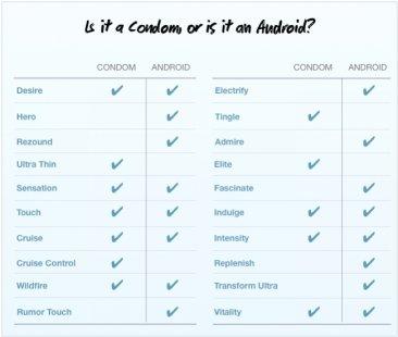Android-condom-preservatif