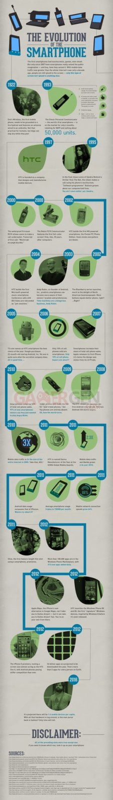 Evolution_smartphones_vus_par_HTC_AndroidGen.