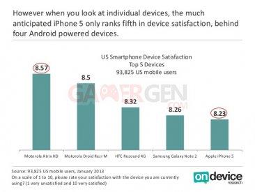 Sondage satisfaction  l'iPhone 5 derrière les Androphones