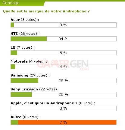 sondage-marque-androphone_