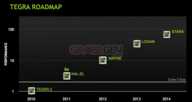 tegra 4 roadmap