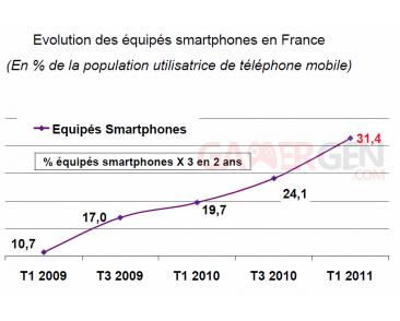mediametrie graph smartphones androidGen