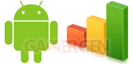 statistiques-android