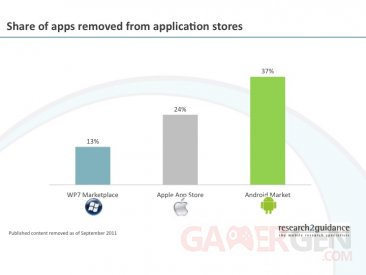 applications-retirees-android-market-apple-store