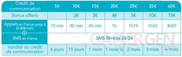 carte-prepayee-bouygues-telecom-classique