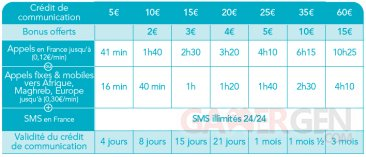carte-prepayee-bouygues-telecom-maxi-france-international