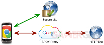 Chrome-Nexus-SPDY-proxy