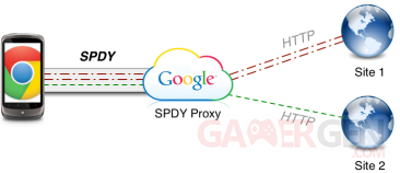 Chrome-Protocole-SPDY-proxy-HTTP