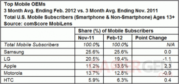 comscore_manufacturers_feb_2012-420x198_1