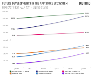 distimo-graphique-developpement-android-market-app-store-2011