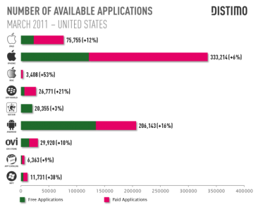 distimo-statistiques-nombre-applications-app-store-android-market