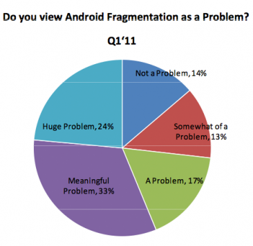 fragmentation-android-probleme-developpeurs
