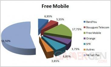 free-mobile-graphique-changement-operateur