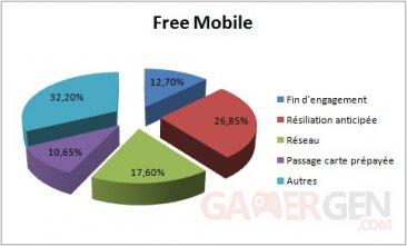 free-mobile-graphique-raisons-depart
