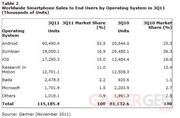 gartner-etude-novembre-2011-systemes-exploitation-smartphones-world-wide