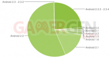 graphique-camembert-fragmentation-statistiques-android-aout-2011