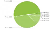 graphique-camembert-fragmentation-statistiques-android-decembre-2011