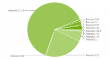 graphique-camembert-fragmentation-statistiques-android-mars-2012