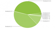 graphique-camembert-fragmentation-statistiques-android-novembre-2011