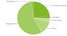 graphique-camembert-fragmentation-statistiques-android-septembre-2012