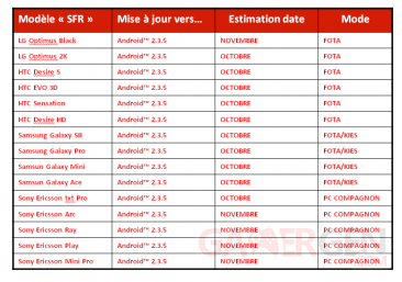 mises-a-jour-telephones-android-2-3-5-sfr-date-planning