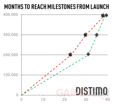 months-to-reach-milestone-3
