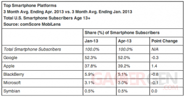 Parts de marchés US smartphones Avril 2013