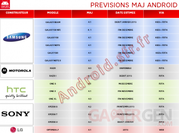 Previsions-MAJ-android-SFR-13-11-2012