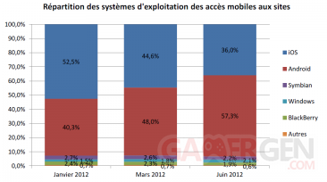 repartition-systemes-exploitation-acces-mobiles-sites