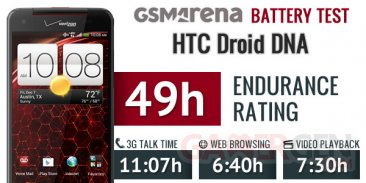 resultat-gsmarena-batterie-htc-droid-dna