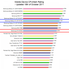 Samsung-GT-I9100-vs-GT-I9100G-CPU-Benchmark1