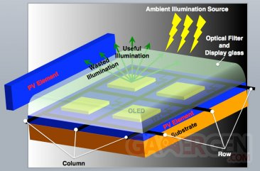 Solar Cells in Smartphone Screens - IEEE Spectrum