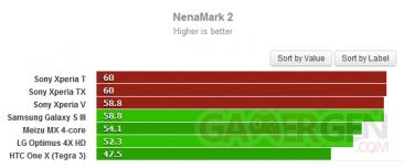sony-xperia-t-v-tx-benchmark-nenamark-2