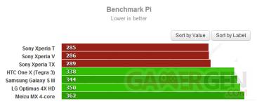 sony-xperia-t-v-tx-benchmark-pi