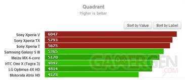 sony-xperia-t-v-tx-benchmark-quadrant