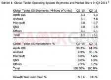 statistique-part-de-marché-tablettes