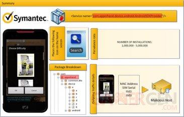 symantec-result-test-alert_0