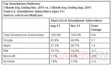tableau-comscore-smartphones-troisieme-trimestre-2011