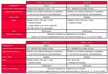 tableau-offres-telephonie-free-estimation-aduf