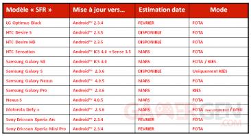 tableau-previsionnel-mises-a-jour-sfr-fevrier-mars-2012