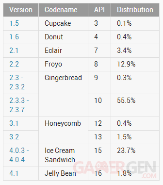 tableau-repartition-statistiques-android-septembre-2012