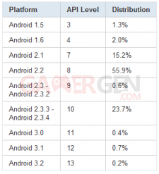 tableau-repartition-version-android-aout-2011