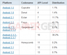 tableau-repartition-versions-android-octobre-2011