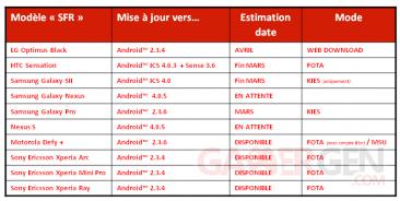 tableau-sfr-19-03-2012-MAJ-Android1