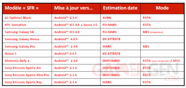 tableau-sfr-MAJ-Android
