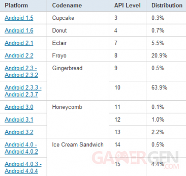 tableau-statistiques-repartition-android-avril-2012