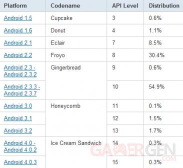 tableau-statistiques-repartition-android-decembre-2011